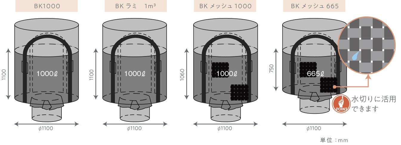 <p> <big><i>[ 規格品 ]</i></big></p> <div>黒いフレキシブルコンテナです。ラミネートタイプとメッシュタイプがあります。<br /> 活性炭などの黒い内容物への使用に適しています。<br /> メッシュタイプは、水切り用途にも使用されます。</div>